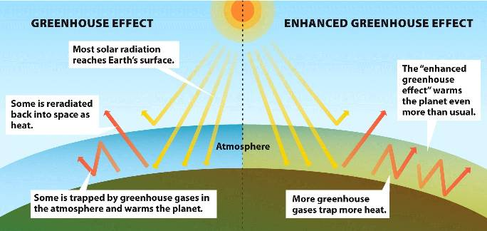 Greenhouse co2 acts as a greenhouse gas to trap heat from the sun ccuart Image collections